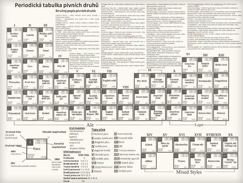 Periodická tabulka pivních druhu